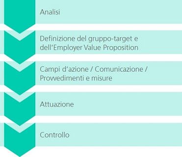 Prozess IDEAZIONE Employer Branding IT